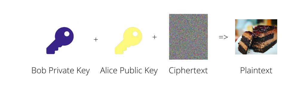 Asymmetric Decryption